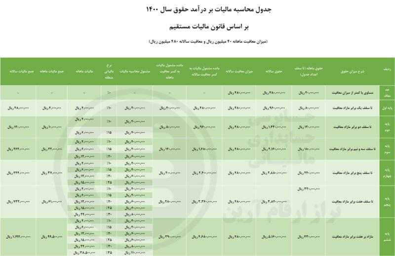 جدول محاسبه مالیات بر درآمد حقوق سال 1400